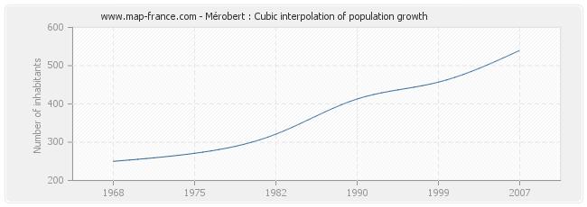 Mérobert : Cubic interpolation of population growth