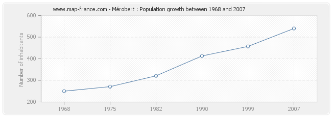Population Mérobert