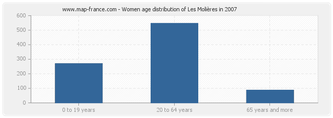Women age distribution of Les Molières in 2007