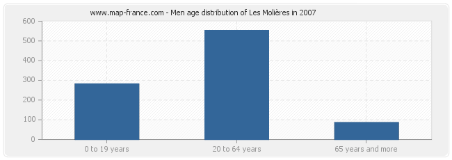 Men age distribution of Les Molières in 2007