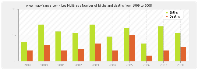 Les Molières : Number of births and deaths from 1999 to 2008