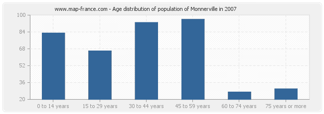 Age distribution of population of Monnerville in 2007