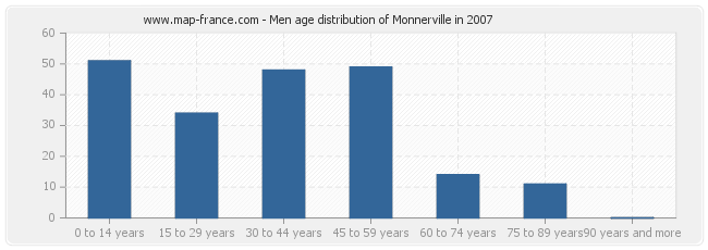 Men age distribution of Monnerville in 2007