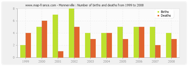 Monnerville : Number of births and deaths from 1999 to 2008