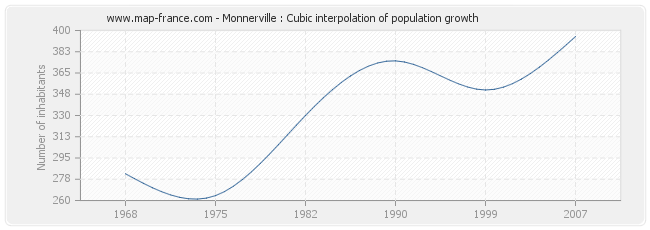 Monnerville : Cubic interpolation of population growth
