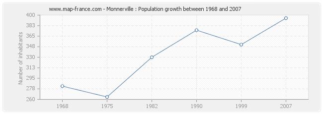 Population Monnerville
