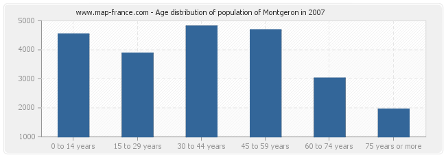Age distribution of population of Montgeron in 2007