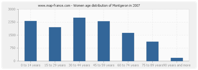 Women age distribution of Montgeron in 2007
