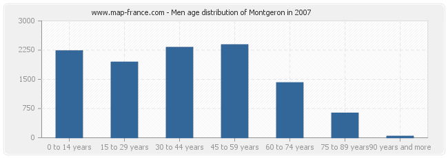 Men age distribution of Montgeron in 2007