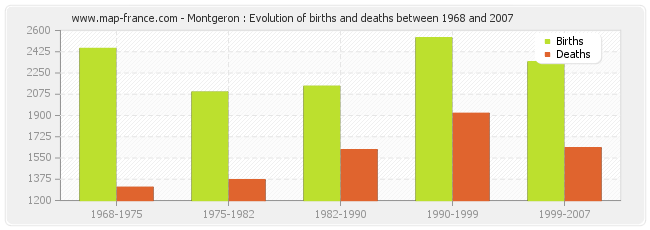 Montgeron : Evolution of births and deaths between 1968 and 2007