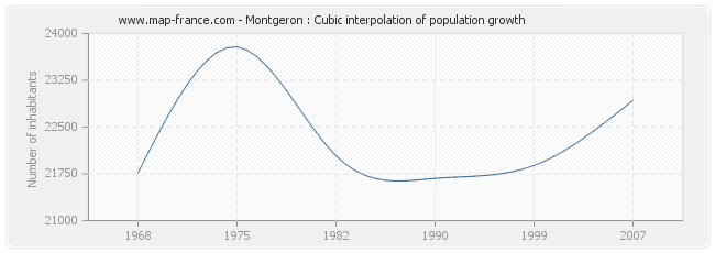 Montgeron : Cubic interpolation of population growth