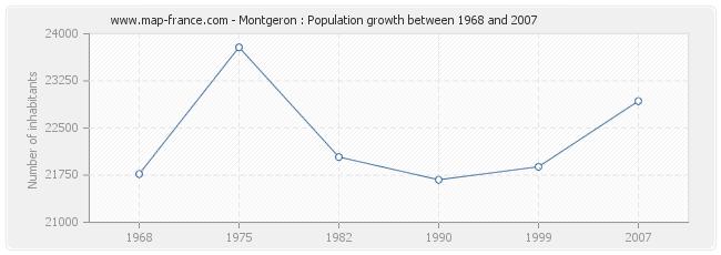 Population Montgeron