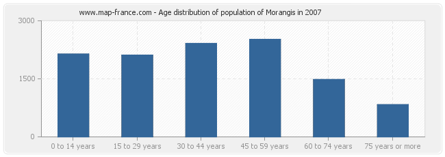 Age distribution of population of Morangis in 2007