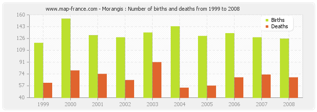 Morangis : Number of births and deaths from 1999 to 2008