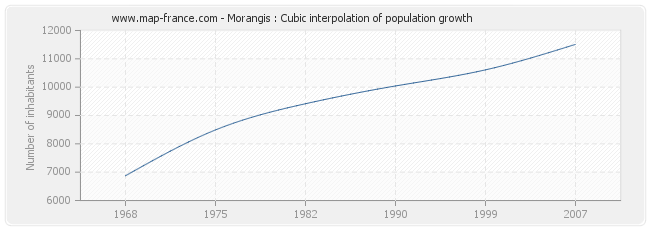 Morangis : Cubic interpolation of population growth