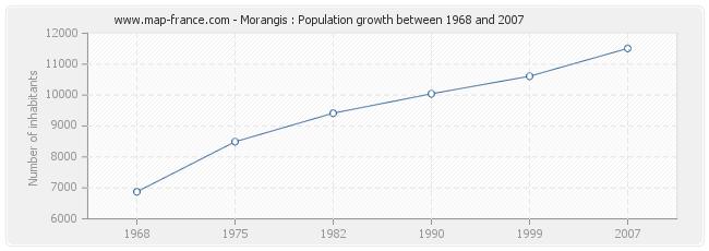 Population Morangis