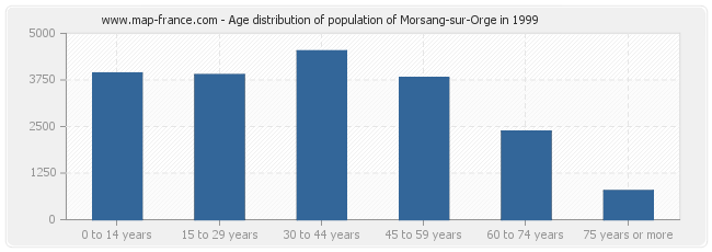 Age distribution of population of Morsang-sur-Orge in 1999