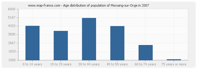 Age distribution of population of Morsang-sur-Orge in 2007