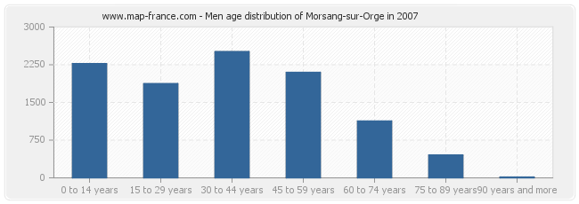 Men age distribution of Morsang-sur-Orge in 2007