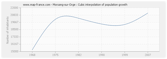Morsang-sur-Orge : Cubic interpolation of population growth