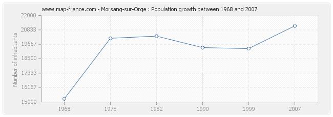 Population Morsang-sur-Orge