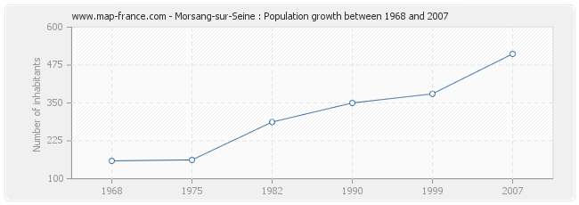 Population Morsang-sur-Seine