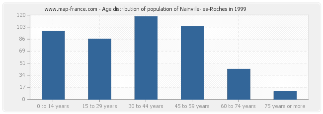 Age distribution of population of Nainville-les-Roches in 1999