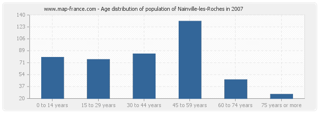 Age distribution of population of Nainville-les-Roches in 2007