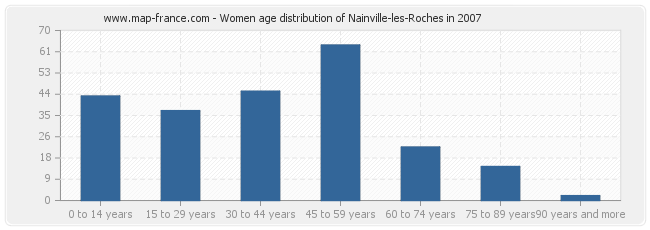 Women age distribution of Nainville-les-Roches in 2007