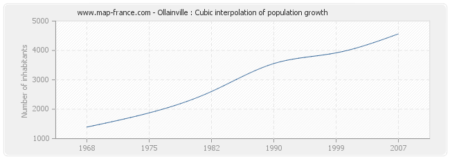 Ollainville : Cubic interpolation of population growth
