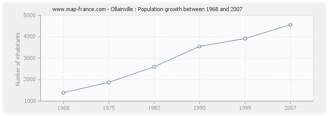 Population Ollainville