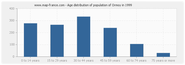 Age distribution of population of Ormoy in 1999