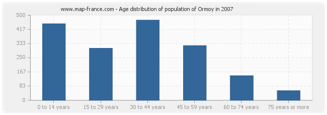 Age distribution of population of Ormoy in 2007