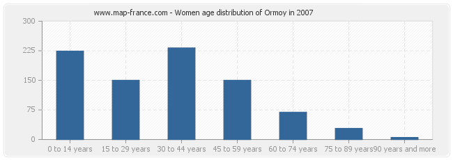 Women age distribution of Ormoy in 2007
