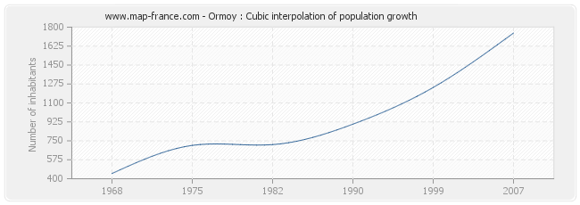 Ormoy : Cubic interpolation of population growth