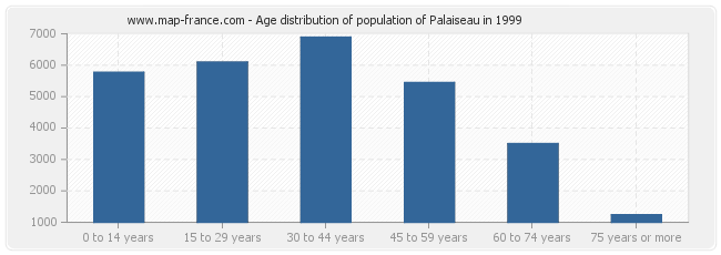 Age distribution of population of Palaiseau in 1999