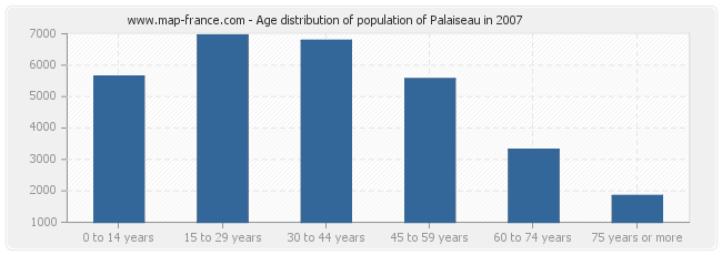 Age distribution of population of Palaiseau in 2007