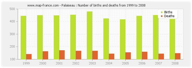 Palaiseau : Number of births and deaths from 1999 to 2008