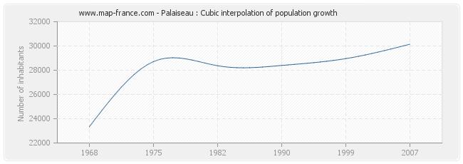 Palaiseau : Cubic interpolation of population growth