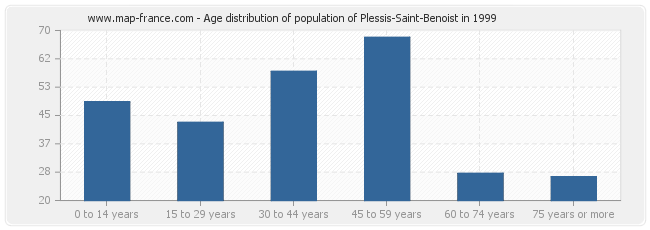 Age distribution of population of Plessis-Saint-Benoist in 1999
