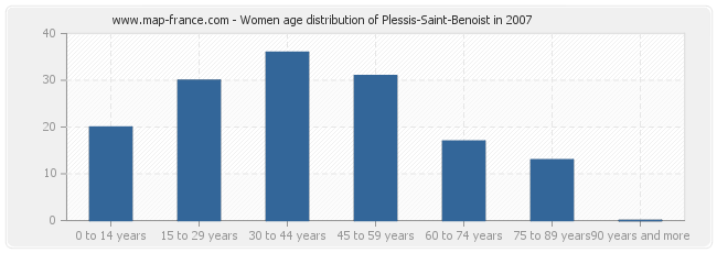 Women age distribution of Plessis-Saint-Benoist in 2007
