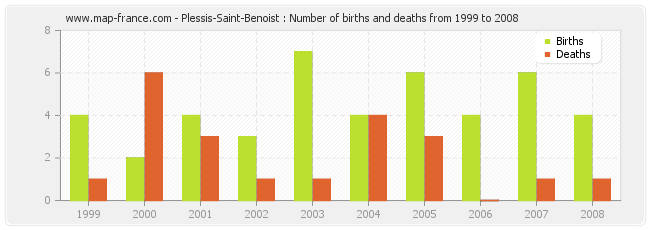 Plessis-Saint-Benoist : Number of births and deaths from 1999 to 2008
