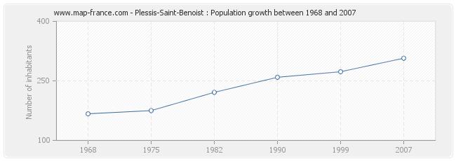 Population Plessis-Saint-Benoist