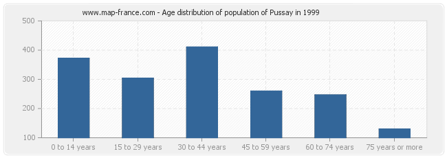 Age distribution of population of Pussay in 1999