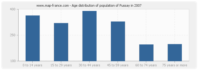 Age distribution of population of Pussay in 2007