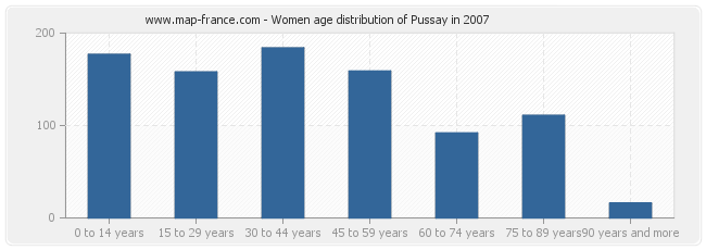 Women age distribution of Pussay in 2007