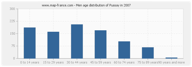 Men age distribution of Pussay in 2007
