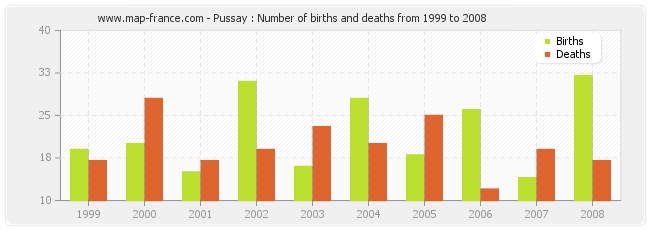 Pussay : Number of births and deaths from 1999 to 2008