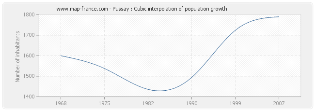 Pussay : Cubic interpolation of population growth