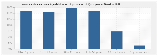 Age distribution of population of Quincy-sous-Sénart in 1999